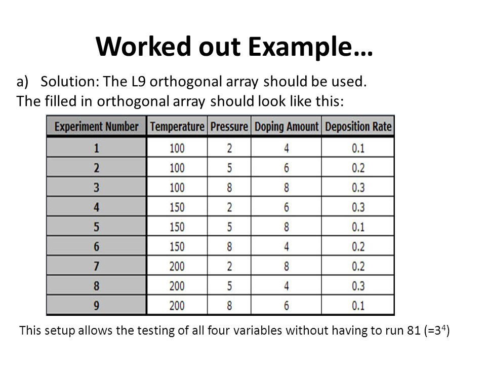 Worked out Example… Solution: The L9 orthogonal array should be used.