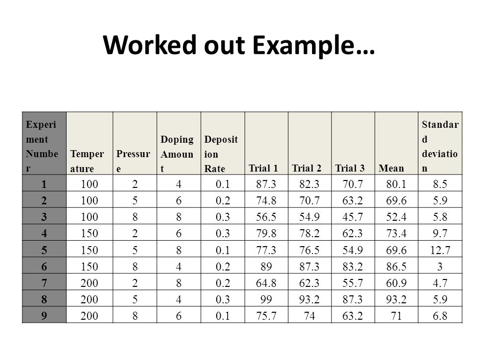 Worked out Example… Standard deviation. Mean. Trial 3. Trial 2. Trial 1. Deposition Rate. Doping Amount.