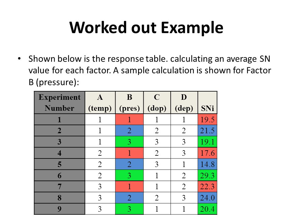 Worked out Example