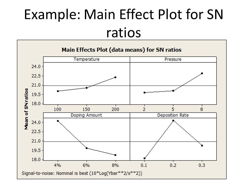 Example: Main Effect Plot for SN ratios