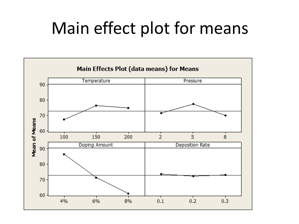 Main effect plot for means