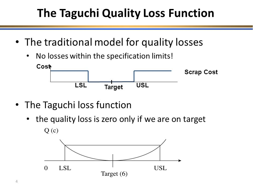 taguchi loss function essay Taguchi's quality loss function concept combines cost, target and variation in one metric with specifications being of secondary importance.