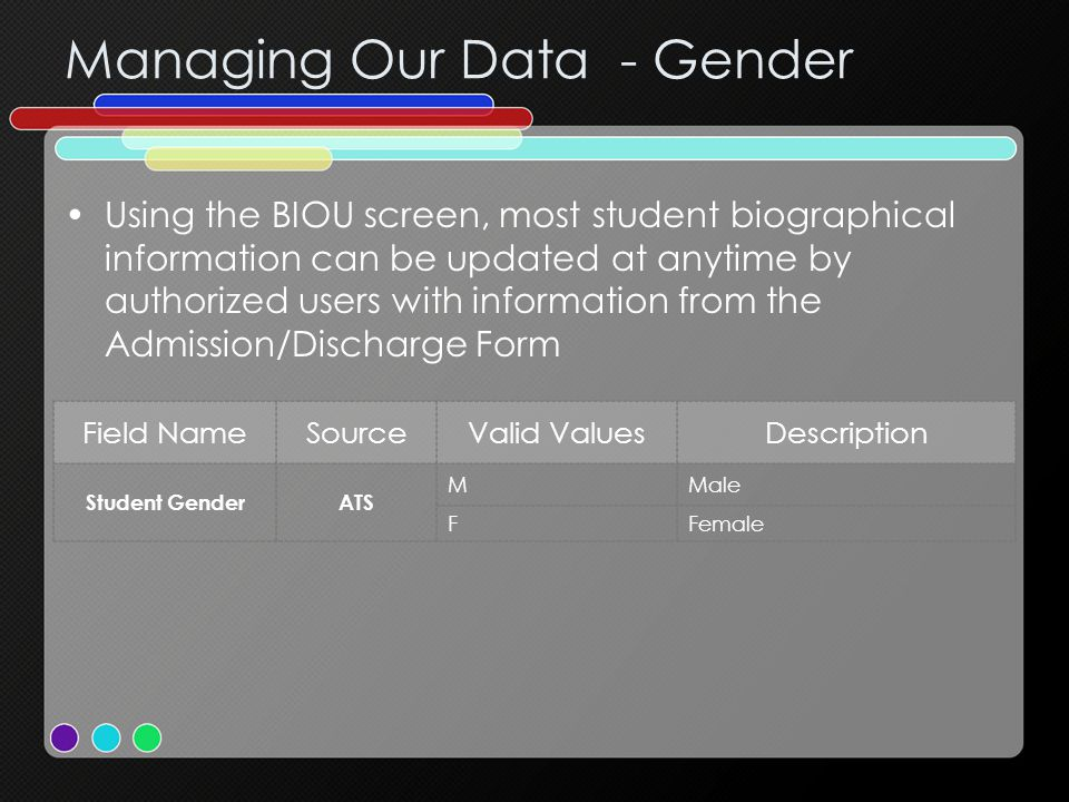 Managing Our Data - Gender