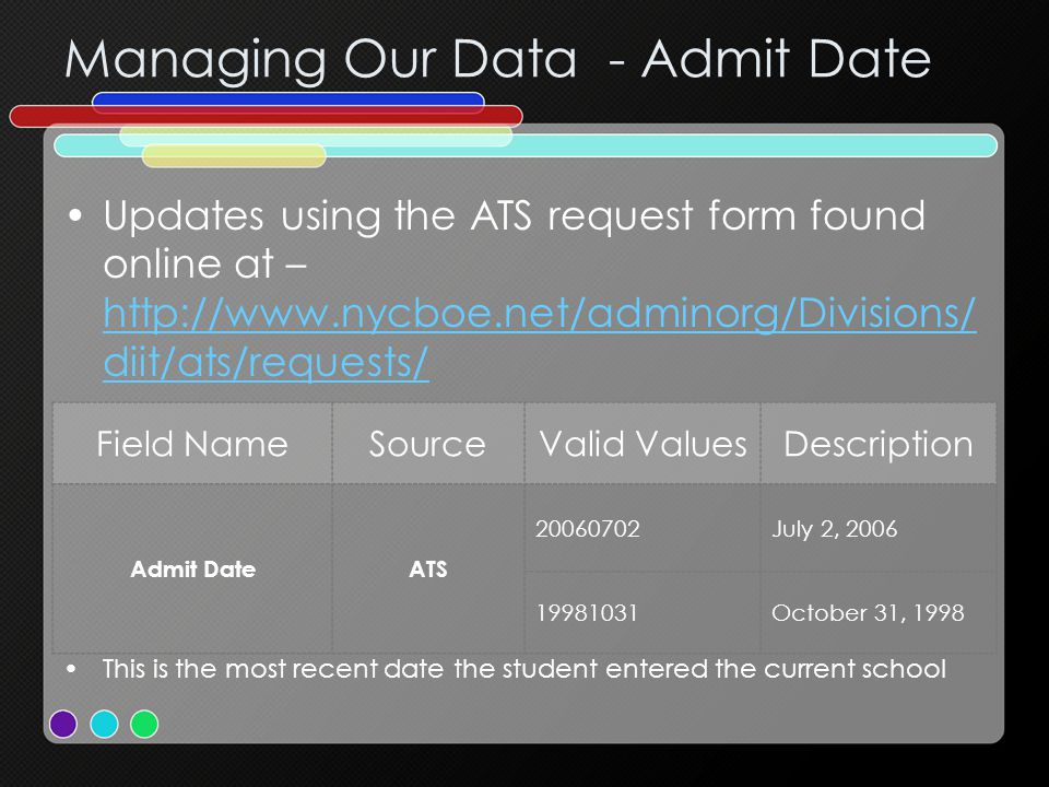 Managing Our Data - Admit Date