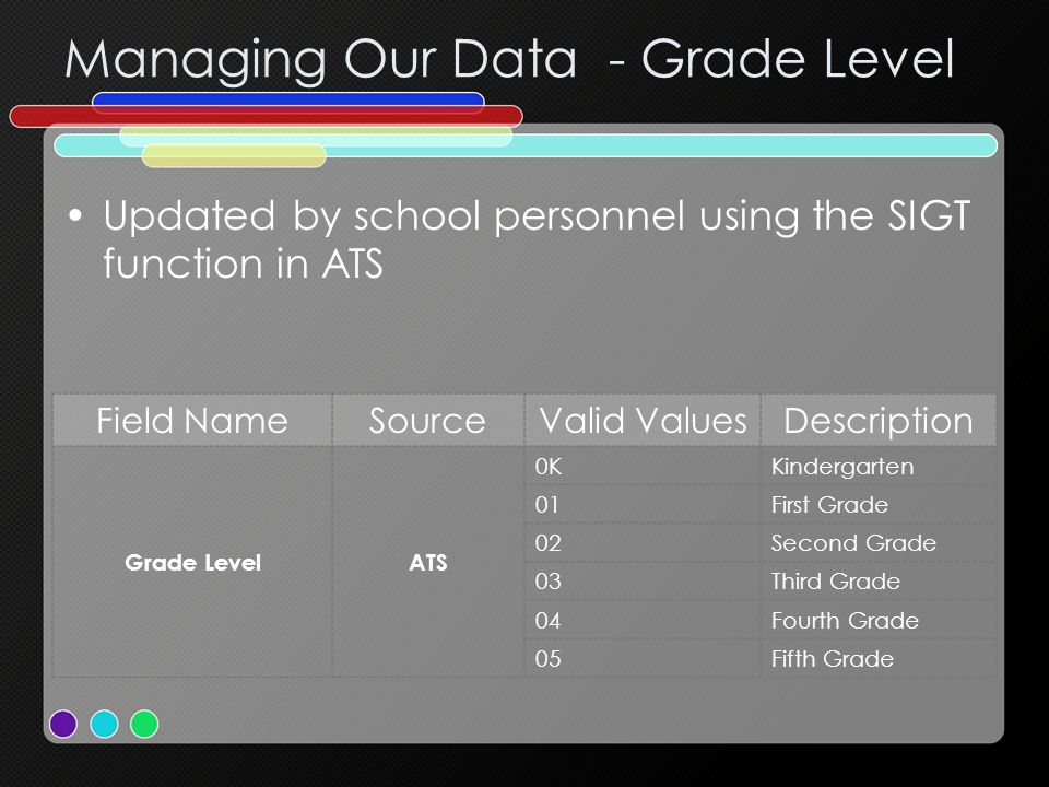 Managing Our Data - Grade Level