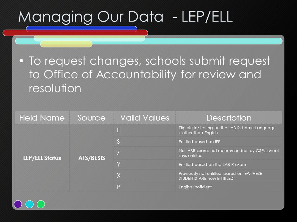 Managing Our Data - LEP/ELL