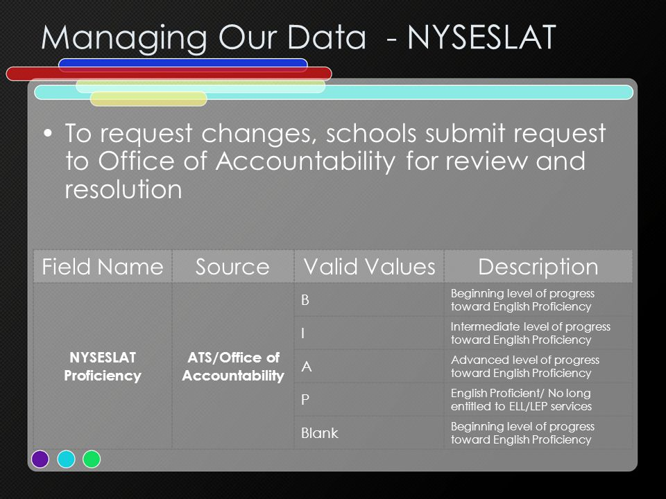 Managing Our Data - NYSESLAT