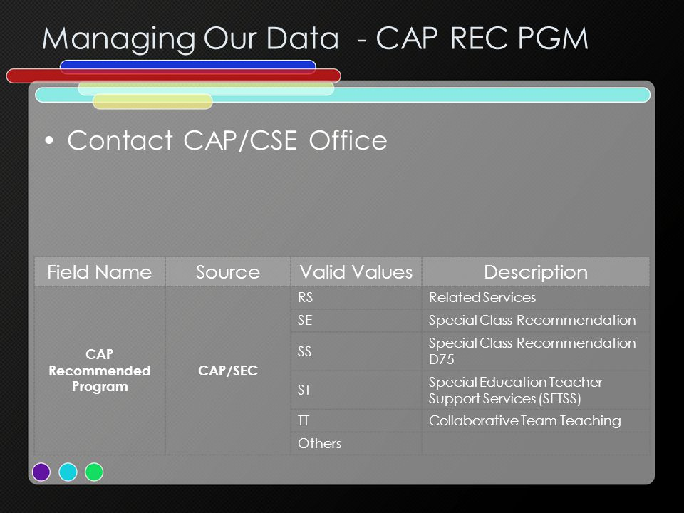 Managing Our Data - CAP REC PGM