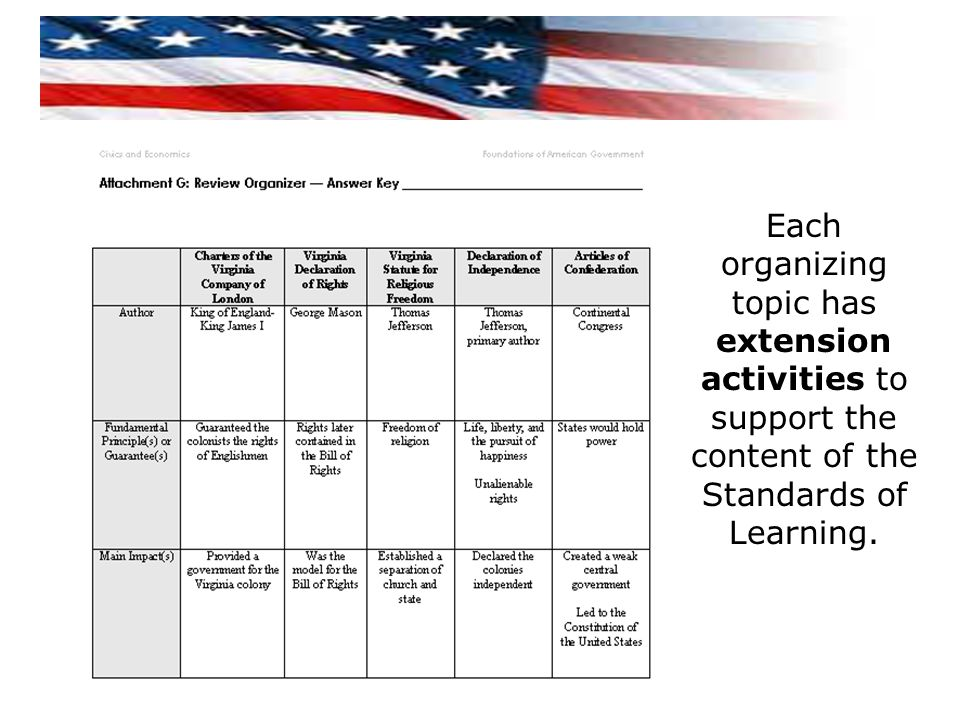 Each organizing topic has extension activities to support the content of the Standards of Learning.