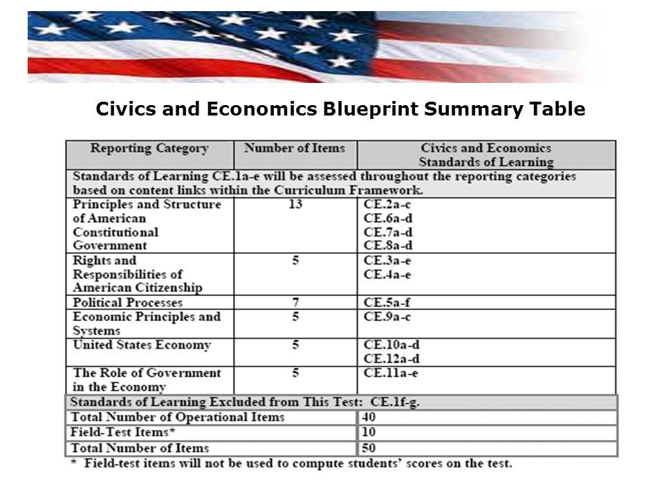 Civics and Economics Blueprint Summary Table