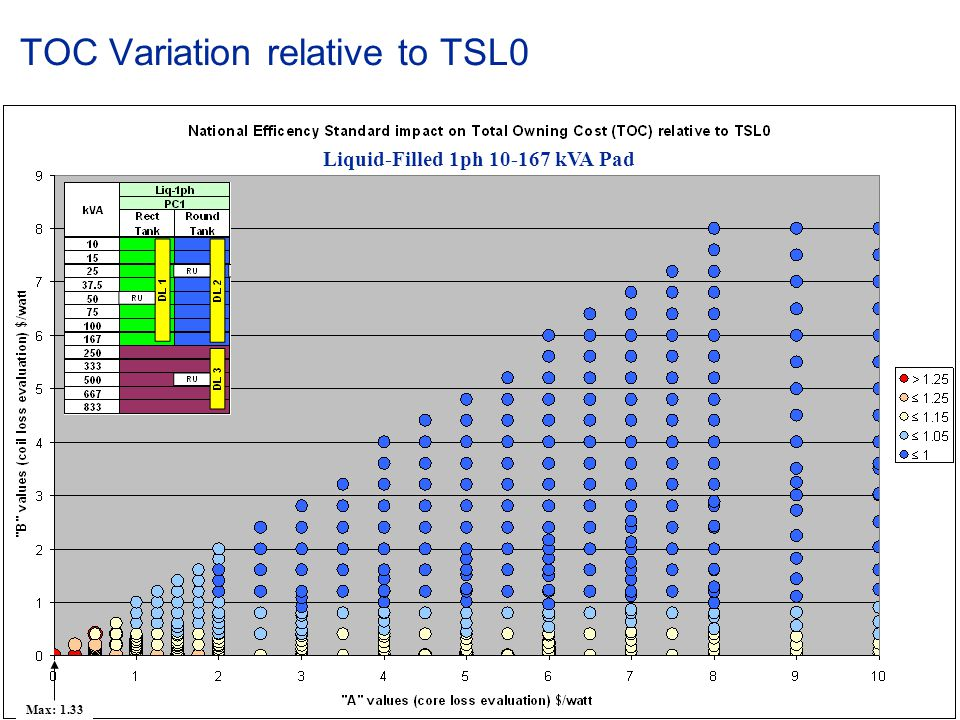 TOC Variation relative to TSL0