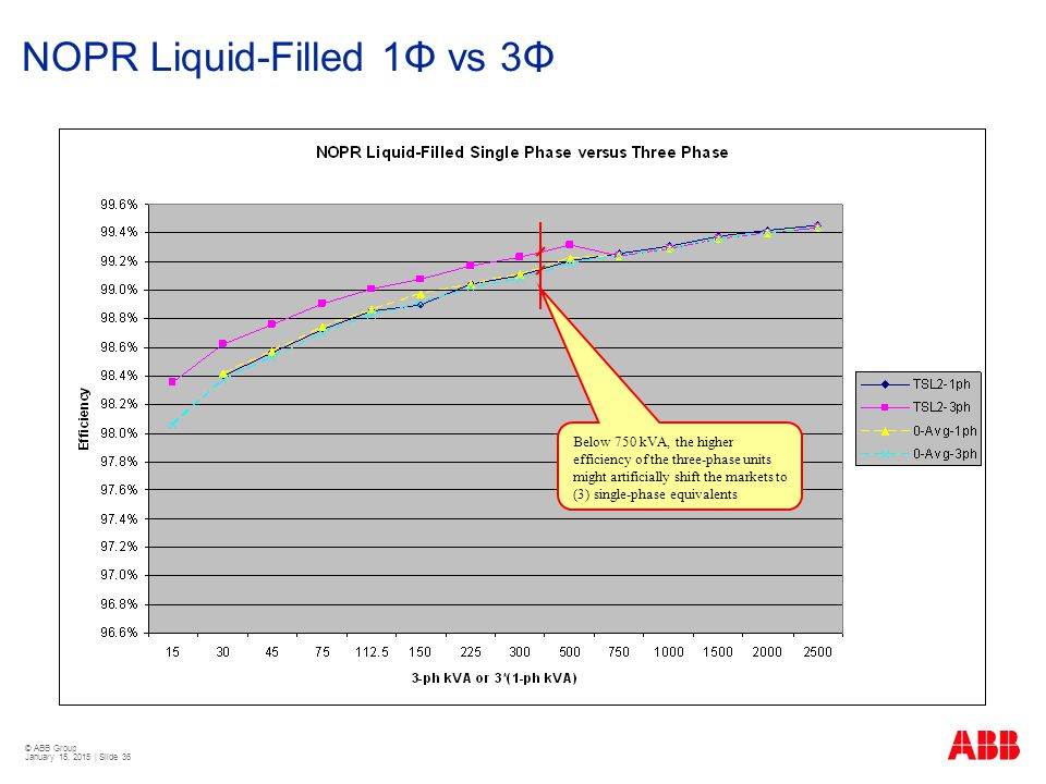 NOPR Liquid-Filled 1Φ vs 3Φ