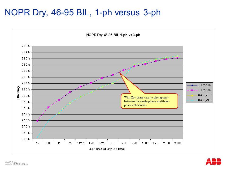 NOPR Dry, 46-95 BIL, 1-ph versus 3-ph
