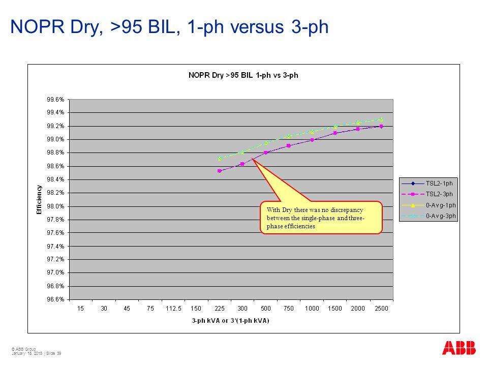 NOPR Dry, >95 BIL, 1-ph versus 3-ph