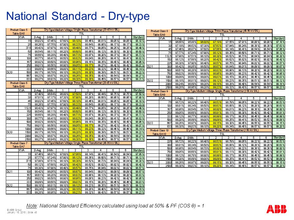 National Standard - Dry-type