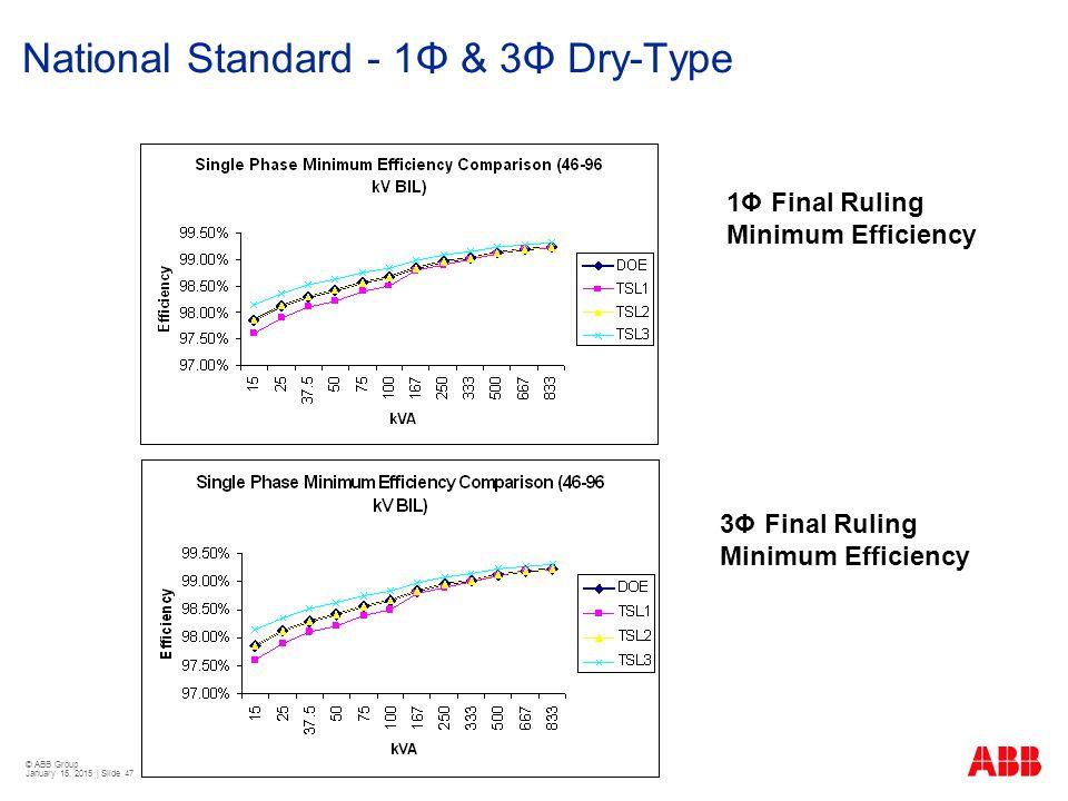 National Standard - 1Φ & 3Φ Dry-Type