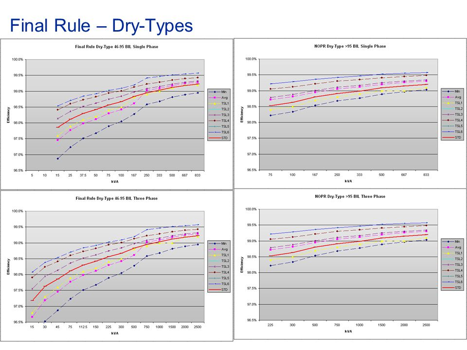 Final Rule – Dry-Types © ABB Group April 8, 2017 | Slide 48