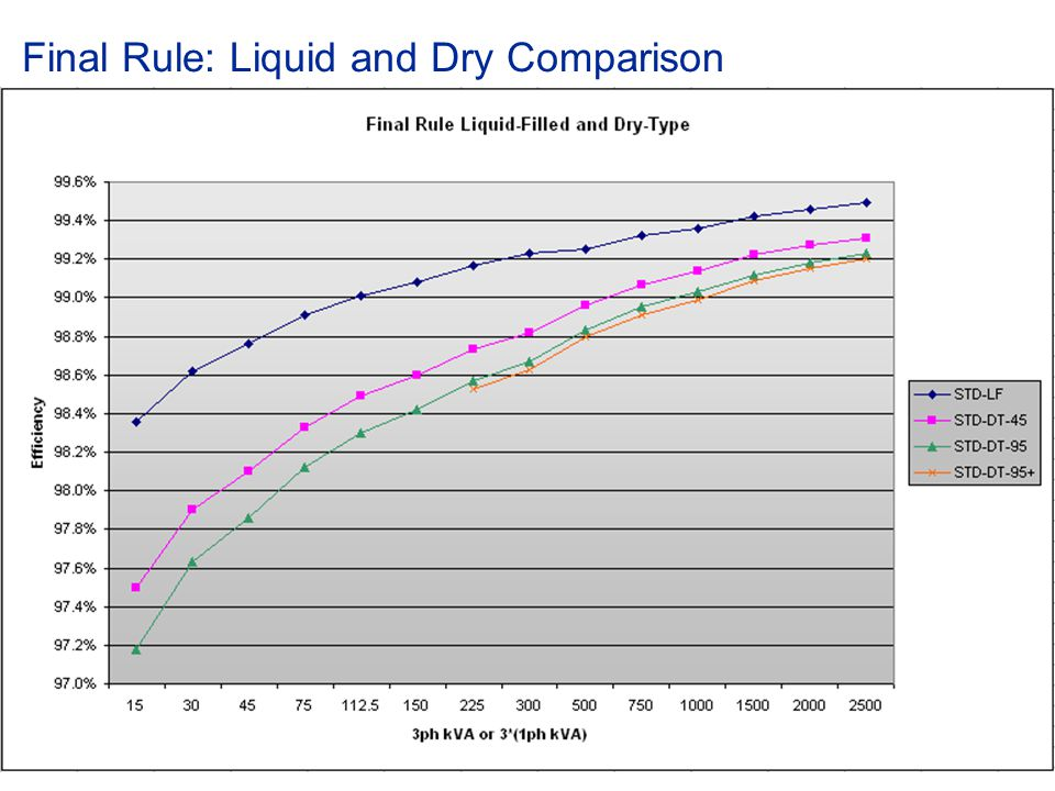 Final Rule: Liquid and Dry Comparison
