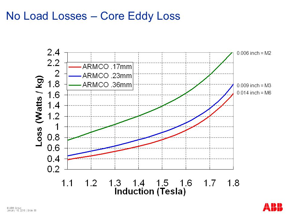 No Load Losses – Core Eddy Loss