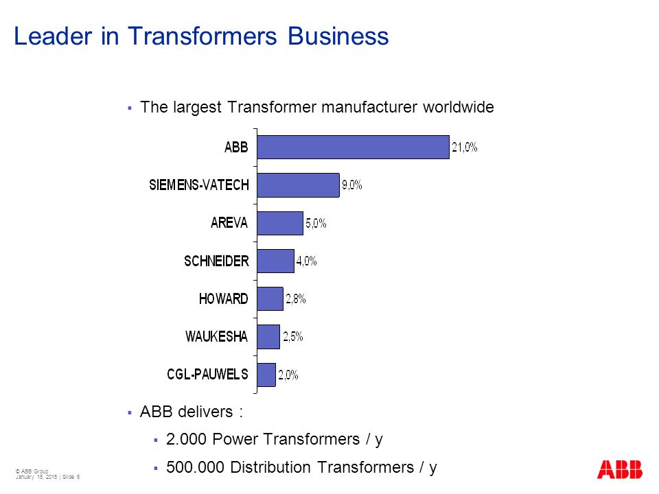 Leader in Transformers Business