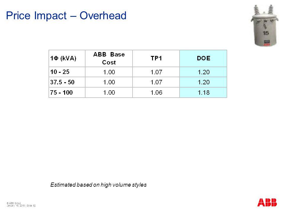 Price Impact – Overhead