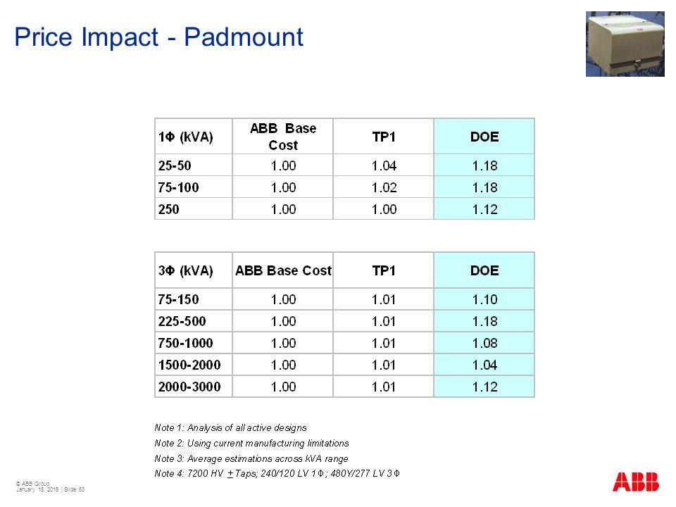 Price Impact - Padmount
