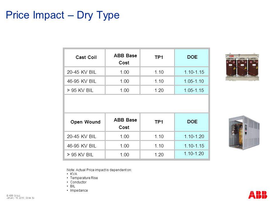 Price Impact – Dry Type 20-45 KV BIL 1.00 1.10 1.10-1.15 46-95 KV BIL