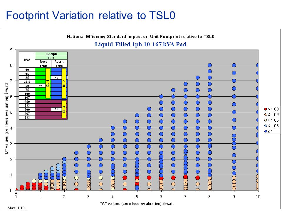 Footprint Variation relative to TSL0