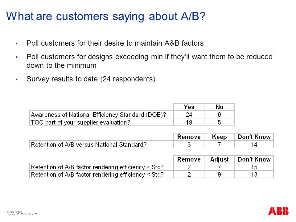 What are customers saying about A/B
