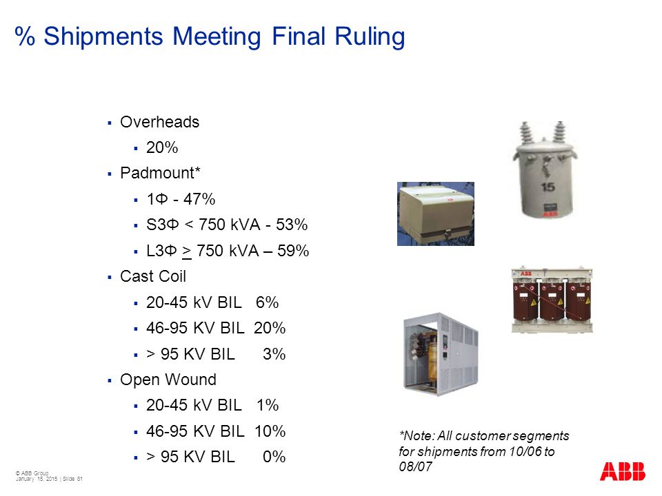 % Shipments Meeting Final Ruling