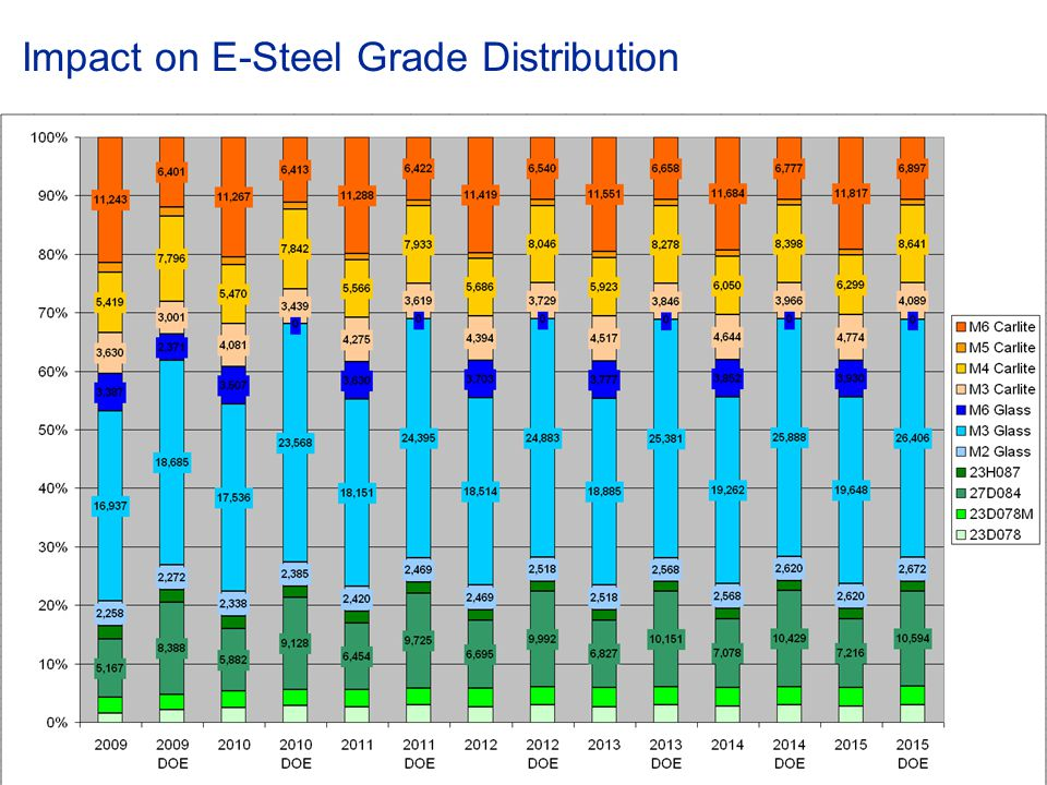 Impact on E-Steel Grade Distribution