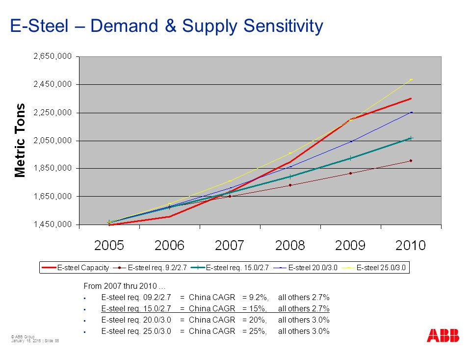 E-Steel – Demand & Supply Sensitivity