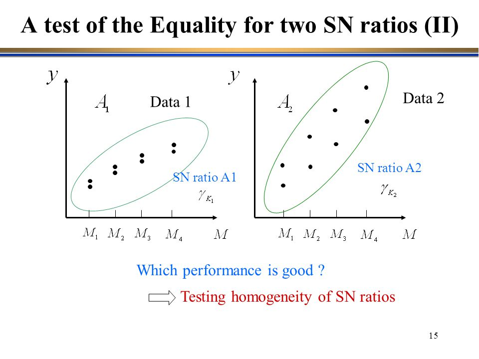 A test of the Equality for two SN ratios (II)