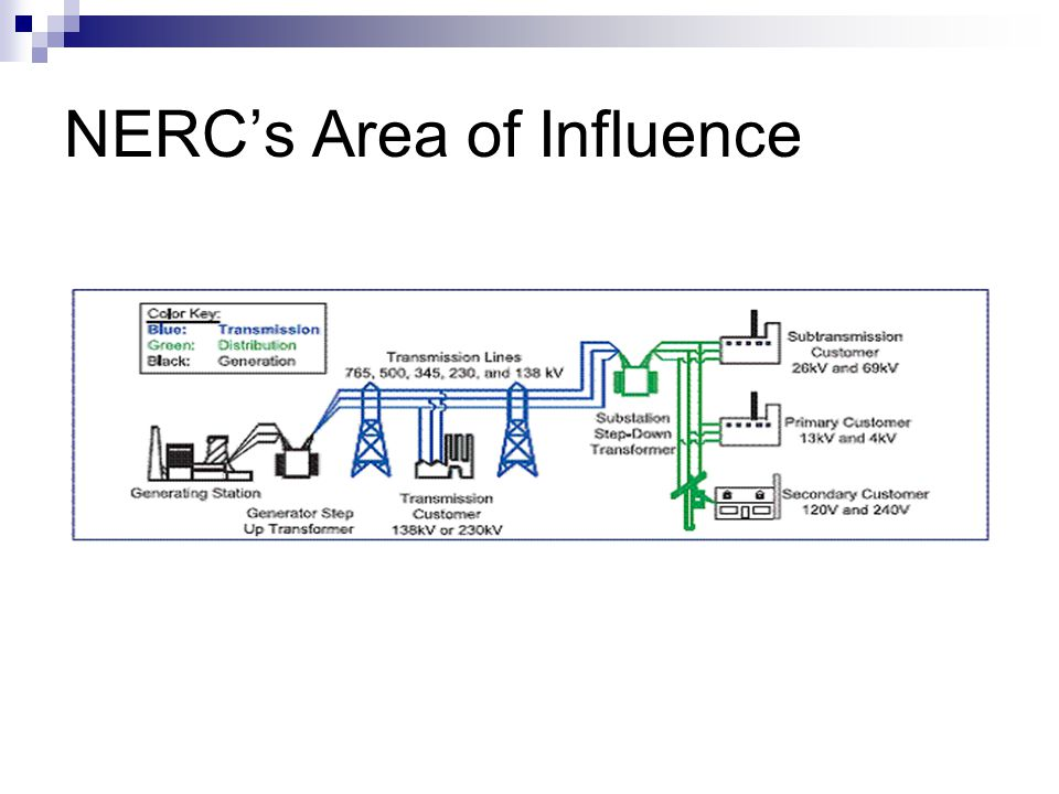 NERC's Area of Influence