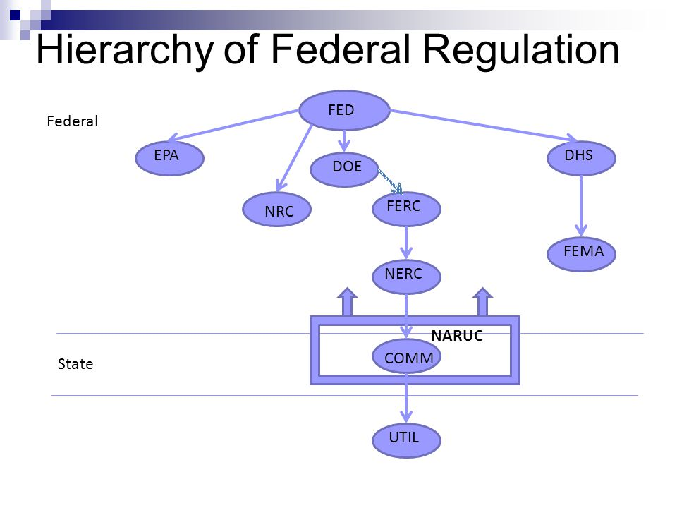 Hierarchy of Federal Regulation