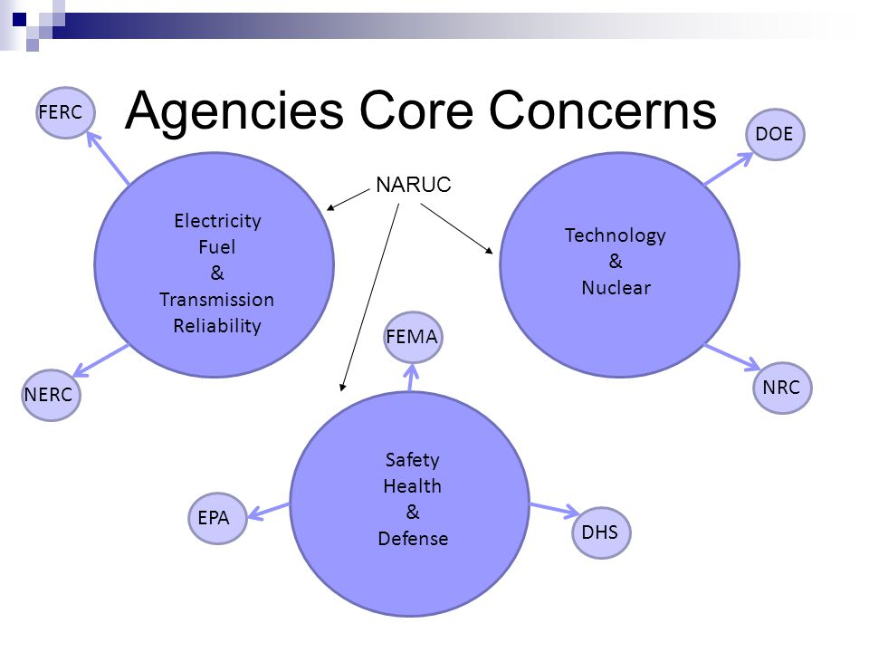 Agencies Core Concerns