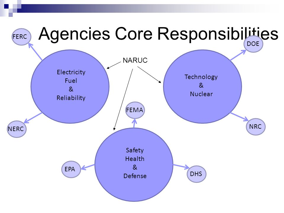 Agencies Core Responsibilities