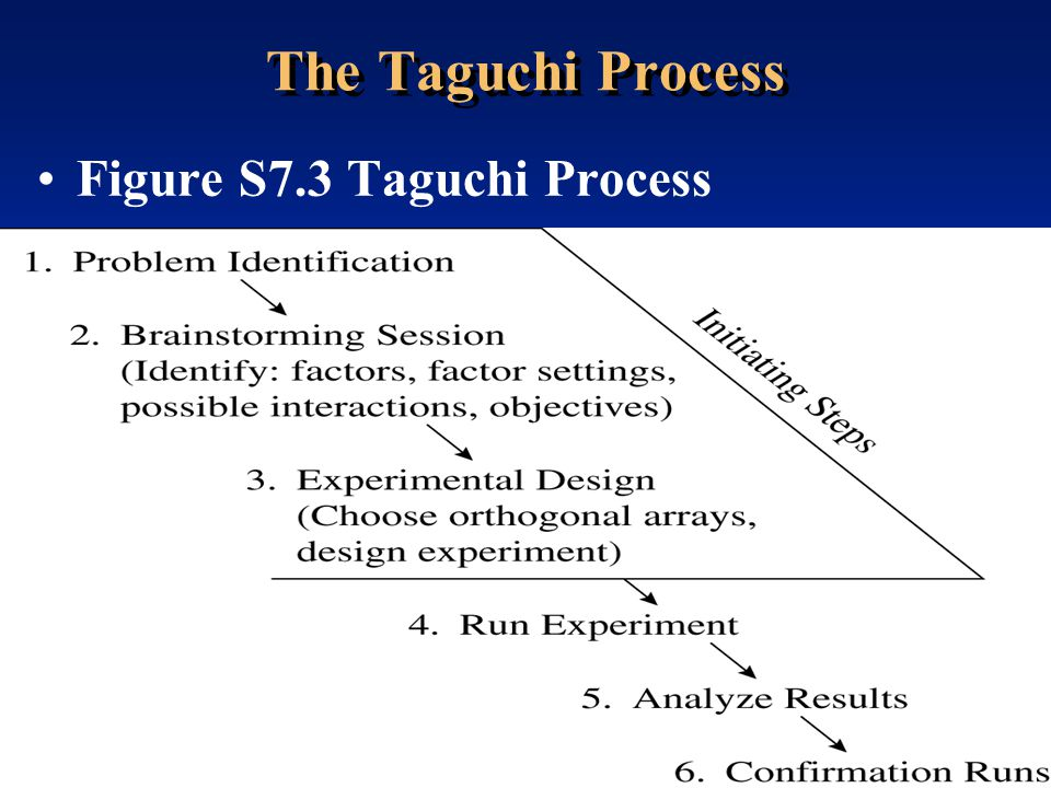 The Taguchi Process Figure S7.3 Taguchi Process