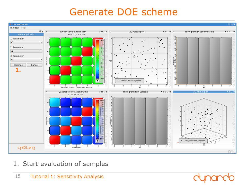 Generate DOE scheme Start evaluation of samples 1.