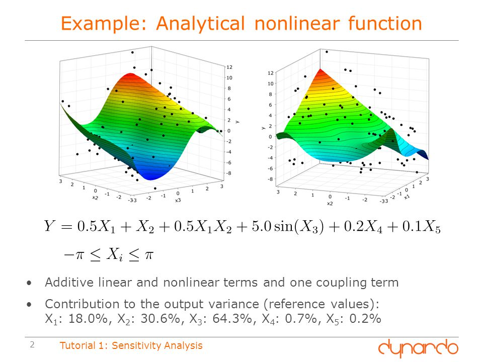 Example: Analytical nonlinear function