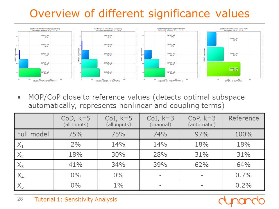 Overview of different significance values