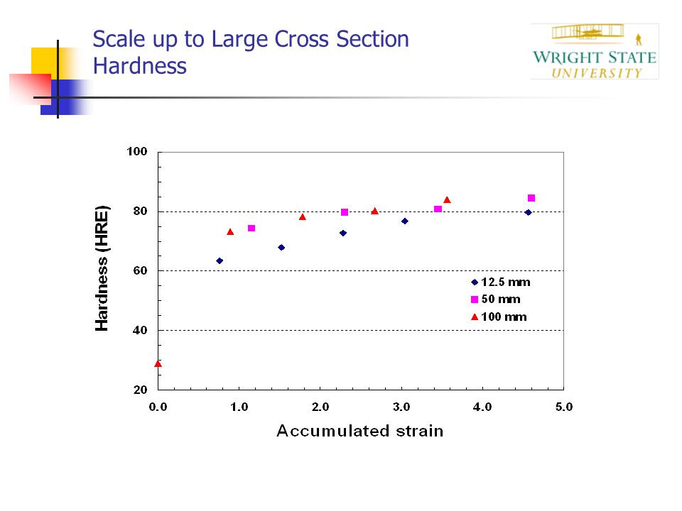 Scale up to Large Cross Section Hardness