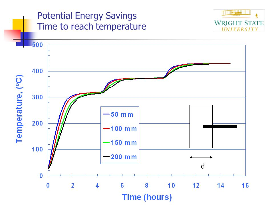 Potential Energy Savings Time to reach temperature