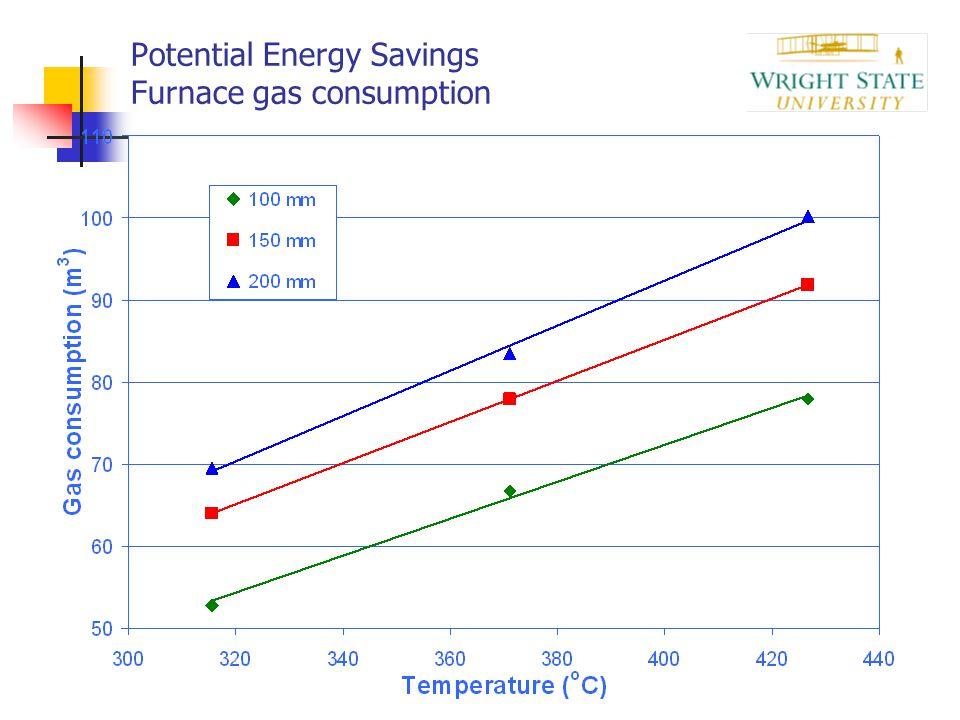 Potential Energy Savings Furnace gas consumption