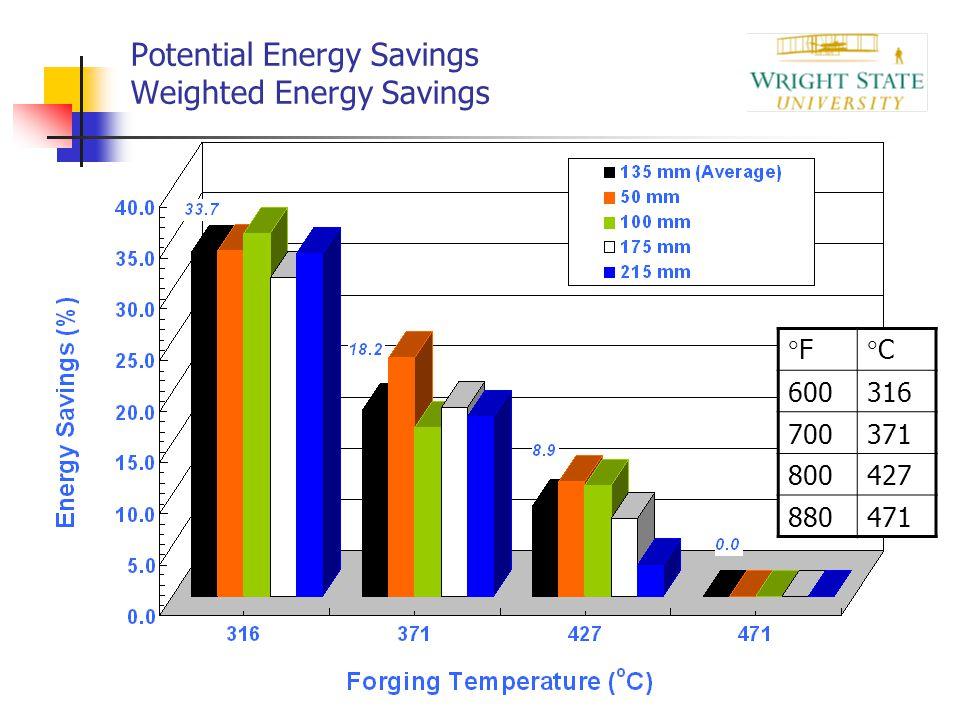 Potential Energy Savings Weighted Energy Savings