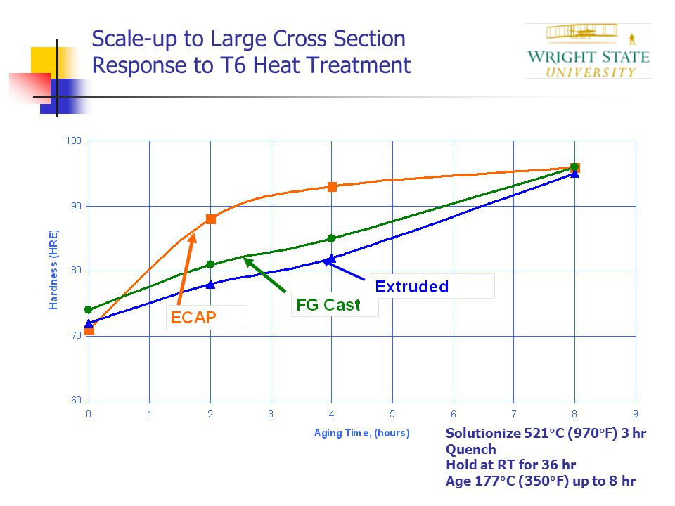Scale-up to Large Cross Section Response to T6 Heat Treatment