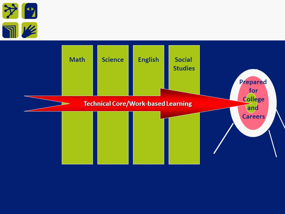 Technical Core/Work-based Learning