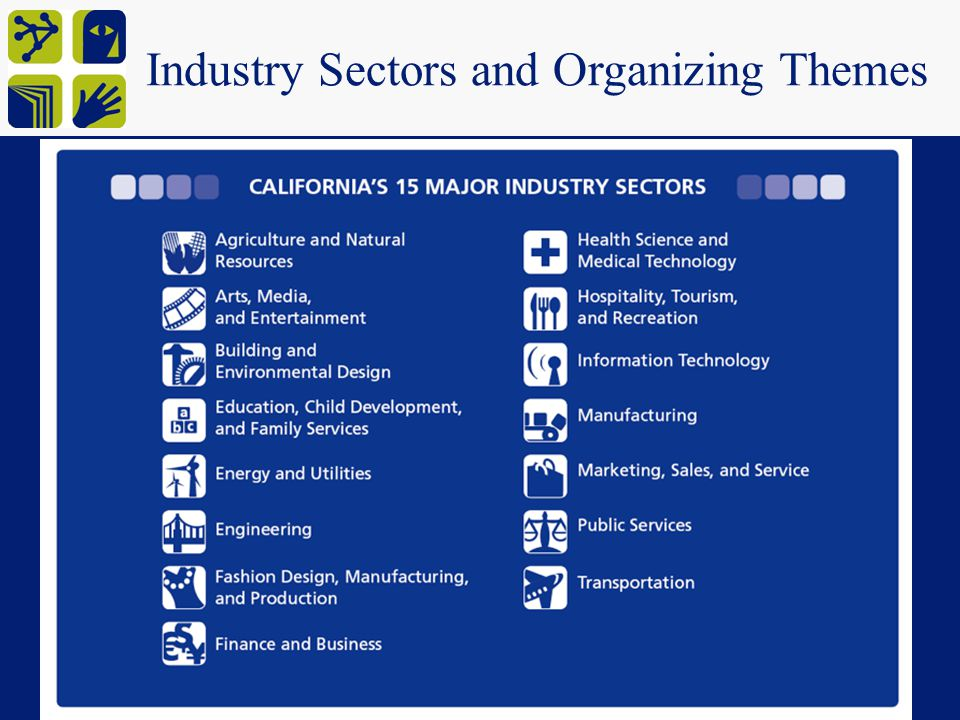 Industry Sectors and Organizing Themes