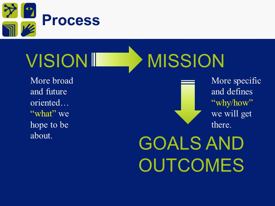 VISION MISSION GOALS AND OUTCOMES Process