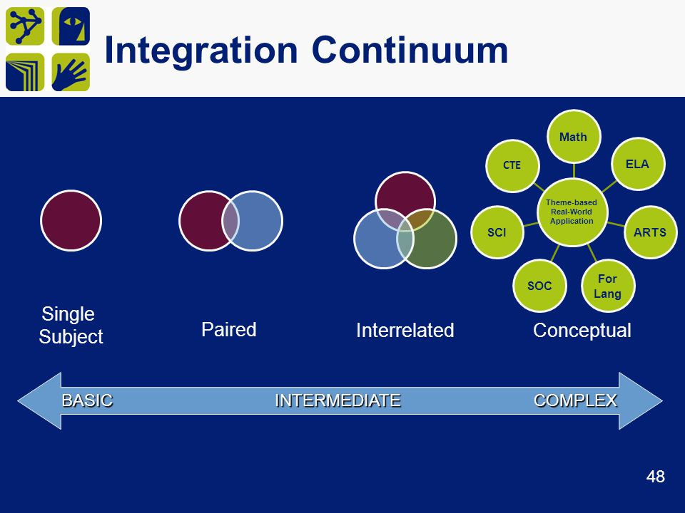 Integration Continuum